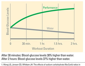 performance blood glucose graph